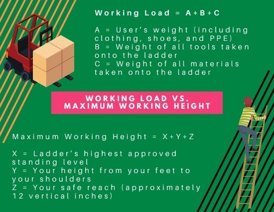 Working Load vs Working Height